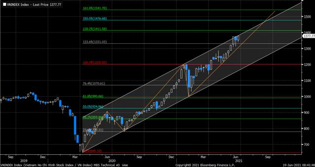 """Kỳ vọng dòng tiền margin sắp được """"cởi trói"""", VN-Index hướng tới cột mốc 1.400 điểm? - Ảnh 1."""