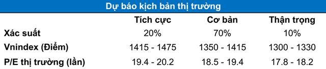 """Kỳ vọng dòng tiền margin sắp được """"cởi trói"""", VN-Index hướng tới cột mốc 1.400 điểm? - Ảnh 2."""