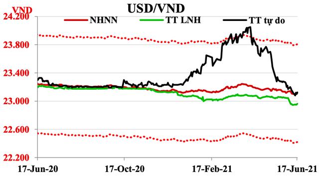 Từ tín hiệu của Fed, nhìn vào một thực lực của Việt Nam - Ảnh 2.