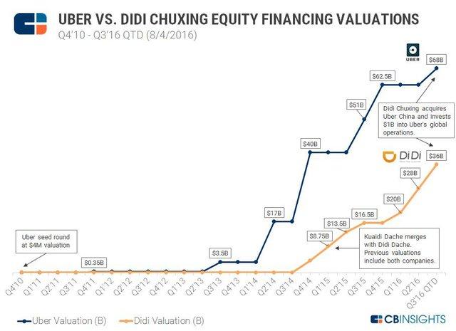Didi Chuxing IPO: Sự đe dọa cho Grab và Uber - Ảnh 1.