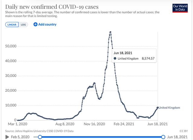 Anh có hơn 10.000 ca mắc Covid-19 trong 3 ngày liên tiếp, virus Delta làm phá sản kế hoạch mở cửa - Ảnh 2.
