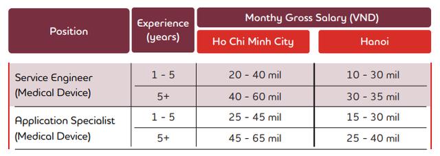 Lĩnh vực lương cao nhất Việt Nam hiện nay là gì? - Ảnh 3.