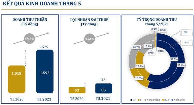 PNJ đạt 685 tỷ đồng lợi nhuận sau thuế sau 5 tháng, tăng 88,4% so với cùng kỳ 2020 - Ảnh 1.