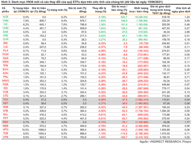 Những cổ phiếu nào sẽ lọt rổ VN30 trong kỳ review tháng 7? - Ảnh 1.