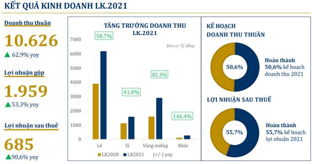 PNJ đạt 685 tỷ đồng lợi nhuận sau thuế sau 5 tháng, tăng 88,4% so với cùng kỳ 2020 - Ảnh 2.