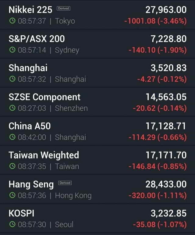 Nikkei mất hơn 3%, chứng khoán châu Á chìm trong sắc đỏ - Ảnh 1.