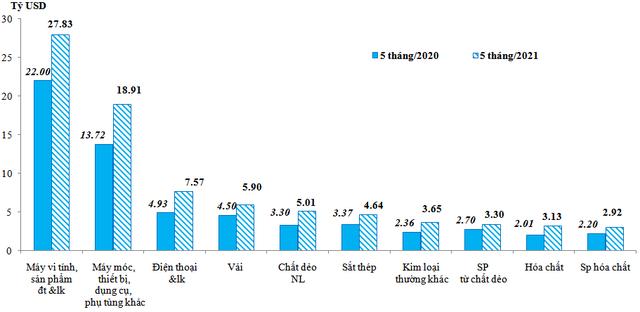 Lần đầu Trung Quốc vượt Hàn Quốc, là thị trường cung cấp linh kiện điện tử, máy tính lớn nhất cho Việt Nam - Ảnh 1.