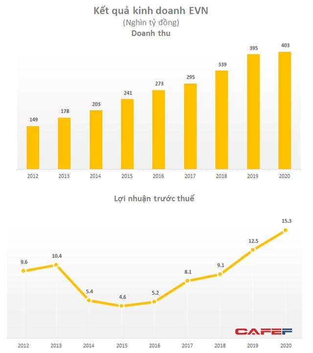 EVN lãi ròng gần 14.500 tỷ năm 2020, tỷ suất lợi nhuận đạt 3,6% - Ảnh 1.