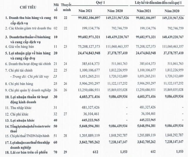 Dược phẩm Mediplantex (MED) lên kế hoạch tăng vốn gấp đôi, chào bán với mức giá 25.000 đồng/cp - Ảnh 1.
