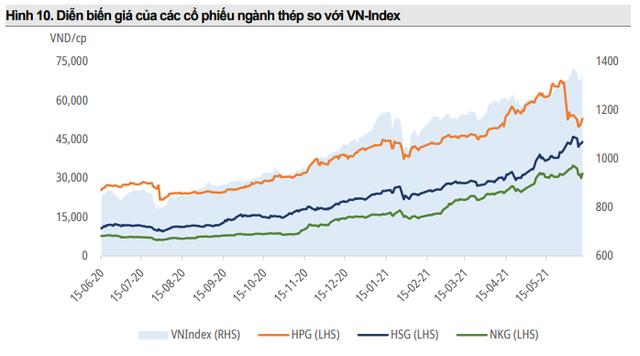 Mirae Asset: Giá thép tăng nóng tốt trong ngắn hạn nhưng sẽ ảnh hưởng tiêu cực trong dài hạn - Ảnh 2.