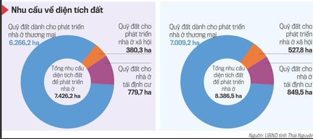 Thái Nguyên: Hạn chế phân lô bán nền tại khu vực đô thị - Ảnh 3.