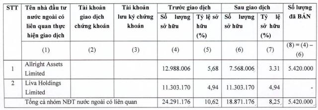 KIDO (KDC): Nhóm quỹ VinaCapital bán hơn 10,5 triệu cổ phiếu, thu về 600 tỷ đồng trong 3 ngày - Ảnh 2.
