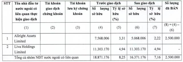 KIDO (KDC): Nhóm quỹ VinaCapital bán hơn 10,5 triệu cổ phiếu, thu về 600 tỷ đồng trong 3 ngày - Ảnh 3.