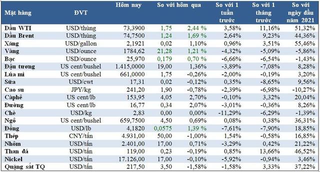 Thị trường ngày 22/6: Giá dầu và đậu tương tăng khá mạnh, vàng hồi phục, cao su và quặng sắt giảm - Ảnh 1.