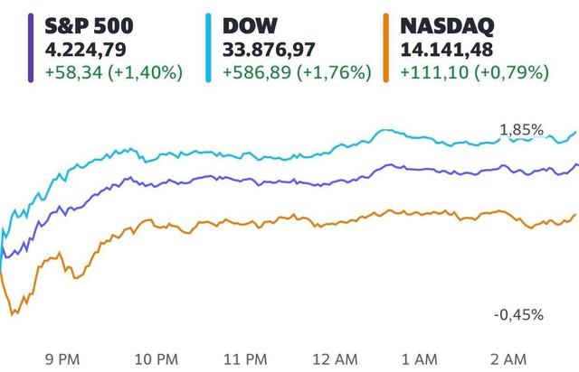 Chứng khoán Mỹ bứt phá trở lại sau cơn bán tháo, Dow Jones tăng gần 600 điểm - Ảnh 1.