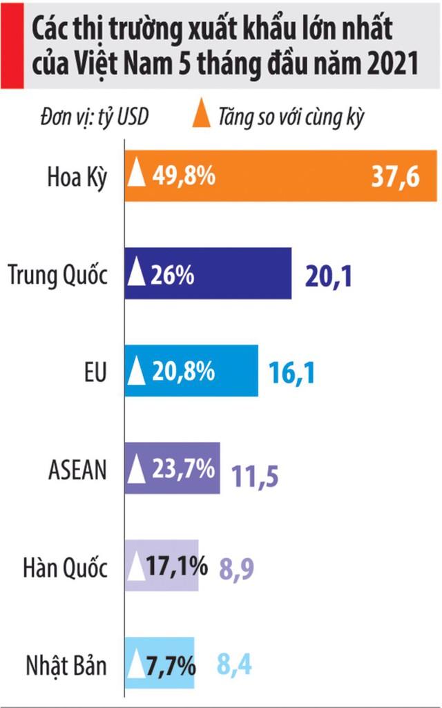 Tăng hơn 7%, áp lực tăng trưởng GDP 6 tháng cuối năm là không nhỏ - Ảnh 1.