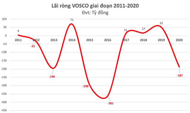 Vosco: Quyết liệt tái cấu trúc để tận dụng sóng tăng trưởng cước tàu, cổ phiếu kịch trần 7 phiên không ngơi nghỉ - Ảnh 2.