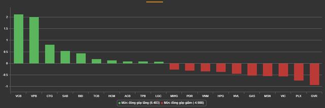 VCB, VPB, CTG nỗ lực chống đỡ thị trường, VnIndex chỉ giảm nhẹ trong khi số mã giảm gấp 3 số mã tăng - Ảnh 1.