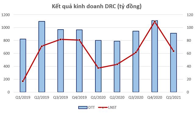 Xuất khẩu lốp tăng trưởng mạnh, cổ phiếu Cao su Đà Nẵng (DRC) trở lại vùng đỉnh sau 5 năm - Ảnh 2.