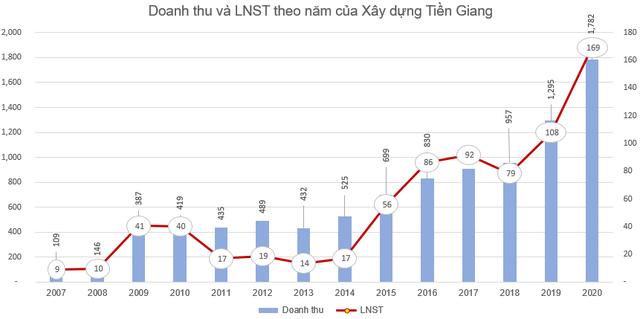 Xây dựng Tiền Giang (THG) chốt quyền nhận cổ tức tổng tỷ lệ 20%, cổ phiếu THG đã tăng gấp rưỡi từ đầu năm - Ảnh 1.