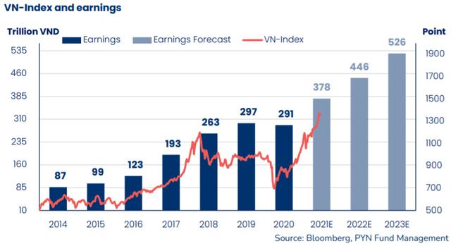 """Ông Petri Deryng: """"Sẽ không thích hợp nếu nói định giá TTCK lúc này đang rẻ, lợi nhuận ngành ngân hàng từ sau năm 2021 có thể ở mức vừa phải hơn"""" - Ảnh 3."""
