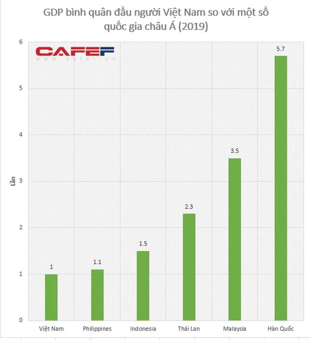 GDP bình quân đầu người của Việt Nam đi sau bao nhiêu năm so với Thái Lan, Hàn Quốc...? - Ảnh 1.