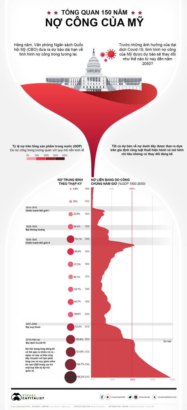 Tốc độ tăng phi mã của nợ công ở Mỹ - Ảnh 1.