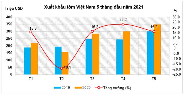 Xuất khẩu tôm 5 tháng đầu năm 2021 đạt 1,31 tỷ USD - Ảnh 1.