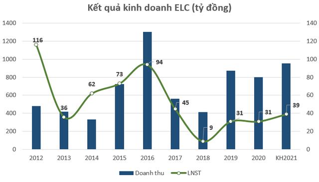 Cổ phiếu bật tăng gấp 3 lần kể từ đáy Covid-19, kỳ vọng gì cho Elcom (ELC)? - Ảnh 3.