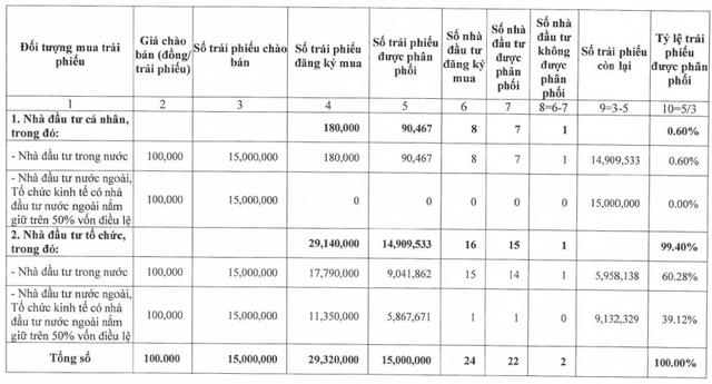 Kinh Bắc (KBC): Có 8 nhà đầu tư cá nhân và 16 tổ chức tham gia mua lượng lớn đợt chào bán 1.500 tỷ trái phiếu lãi suất 10,8%/năm - Ảnh 1.