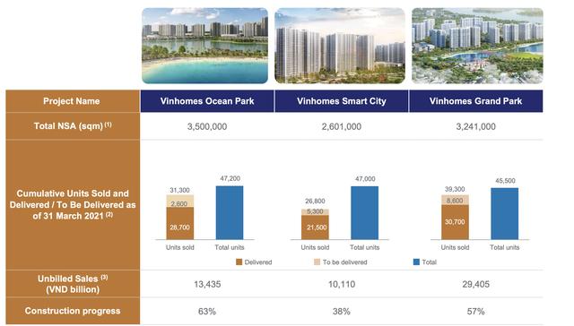 Công thức lợi nhuận tỷ đô của Vinhomes: 3 năm bán hơn trăm nghìn căn hộ từ các đại đô thị, bắt đầu đẩy mạnh phát triển khu công nghiệp và giao dịch thứ cấp - Ảnh 2.