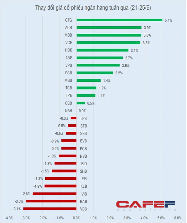 Cổ phiếu ngân hàng tuần qua: CTG tăng mạnh nhất, nhiều nhà băng tiến hành kế hoạch chia cổ tức - Ảnh 1.
