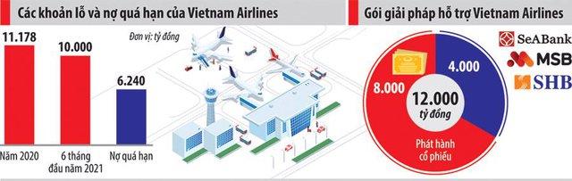 "Gỡ ""bom nợ"" cho Vietnam Airlines: Nhìn từ câu chuyện của Thai Airways - Ảnh 1."