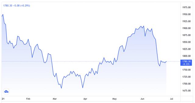 Giá vàng tăng tuần này sau 3 tuần giảm liên tiếp - Ảnh 1.