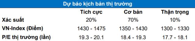 """MBS: """"Thanh khoản sụt giảm cuối tháng 6 là yếu tố kỹ thuật, VN-Index có thể cán mốc 1.475 điểm trong thời gian tới"""" - Ảnh 1."""