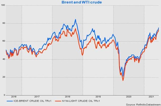Giá dầu dự báo sẽ tiếp tục tăng mạnh  - Ảnh 1.