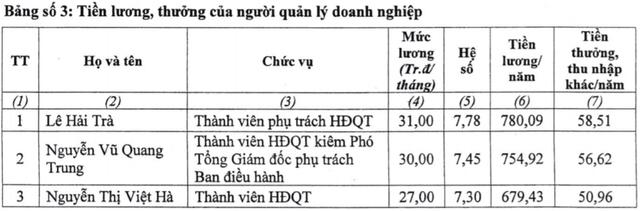 Ông Lê Hải Trà nhận tổng lương, thưởng gần 840 triệu đồng trong năm 2020 - Ảnh 2.