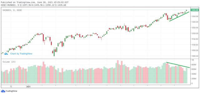 """Thanh khoản thị trường chứng khoán """"tụt áp"""" nửa cuối tháng 6 do đâu?"""