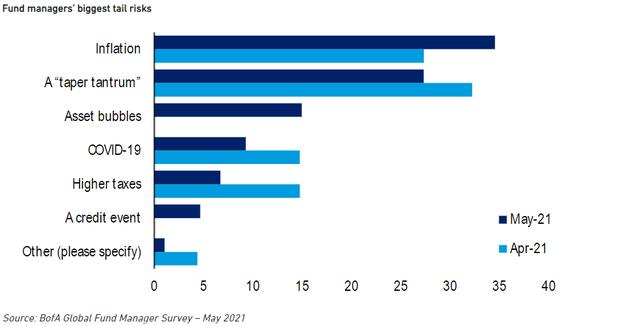 Rủi ro lạm phát toàn cầu và tác động tới chứng khoán Việt Nam - Ảnh 3.