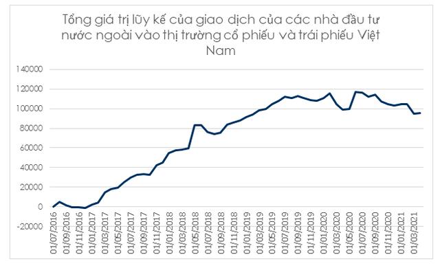 Rủi ro lạm phát toàn cầu và tác động tới chứng khoán Việt Nam - Ảnh 4.