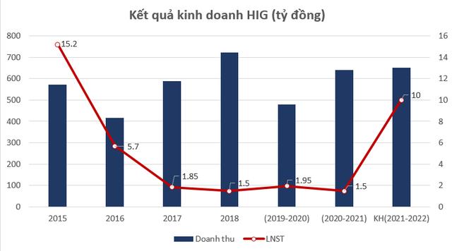 CEO Tập đoàn HIPT (HIG) muốn mua thỏa thuận thêm 3 triệu cổ phiếu - Ảnh 1.