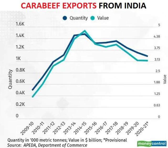 Xuất khẩu thịt trâu của Ấn Độ thấp nhất 9 năm do Việt Nam giảm mua - Ảnh 2.