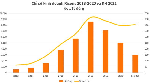 ĐHĐCĐ Ricons: Cựu CEO Coteccons – Nguyễn Sỹ Công – làm Chủ tịch HĐQT nhiệm kỳ 2021-2026, kế hoạch lãi ròng giảm gần nửa xuống còn 150 tỷ đồng - Ảnh 2.