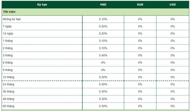 Vietcombank vừa tăng lãi suất huy động ở nhiều kỳ hạn dưới 12 tháng - Ảnh 1.