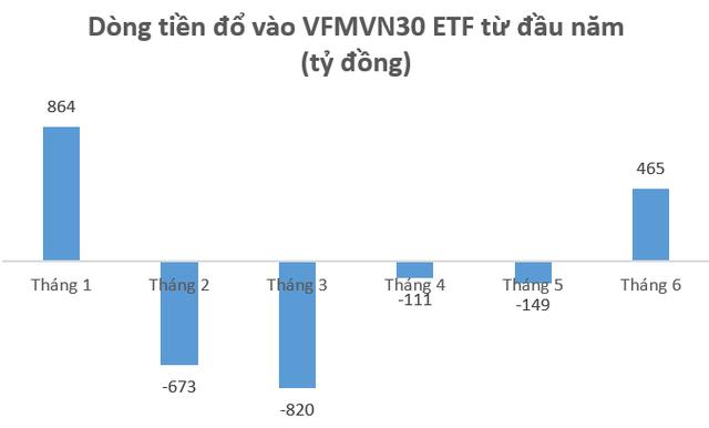 Quỹ ETF VN30 do Dragon Capital quản lý lần đầu có quy mô vượt mốc 10.000 tỷ đồng - Ảnh 1.