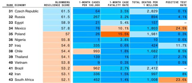Bloomberg công bố BXH các nền kinh tế chống chịu tốt trước Covid-19, Việt Nam đang đứng ở đâu? - Ảnh 3.