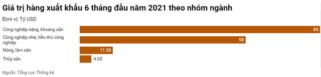 Việt Nam nhập siêu 1,47 tỷ USD trong 6 tháng đầu năm - Ảnh 1.