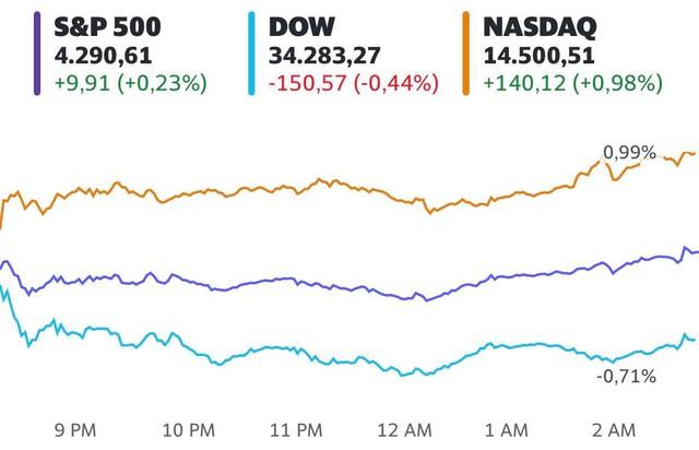 Chứng khoán Mỹ trái chiều, S&P 500 lập đỉnh 3 phiên liên tiếp  - Ảnh 1.