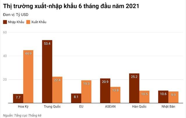 Việt Nam nhập siêu 1,47 tỷ USD trong 6 tháng đầu năm - Ảnh 2.