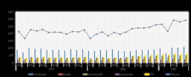 Giá thép dùng dằng ở mức cao, VSA khuyến nghị hạn chế xuất khẩu - Ảnh 2.